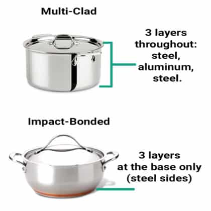 Best Materials for a Saute Pan